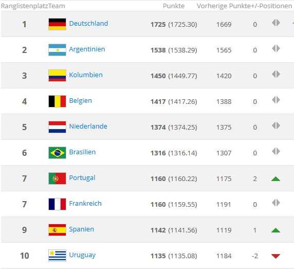 weltrangliste nationalmannschaften